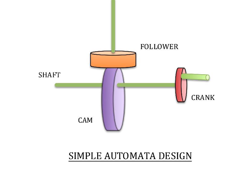 Basic Automata Model